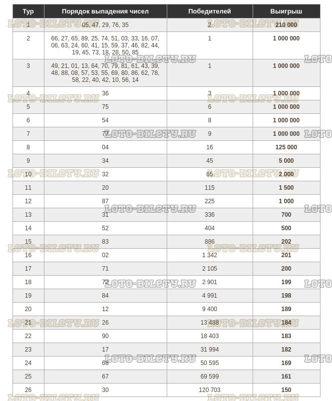 Тиражная таблица 1278 тиража Русское лото