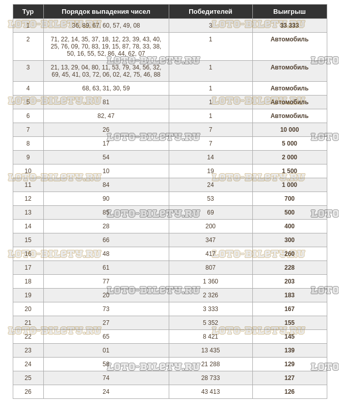 Тиражная таблица Золотая подкова тираж 188