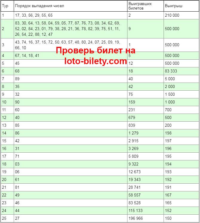 Тиражная таблица 1277 тиража русского лото