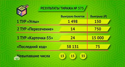 Результаты 575 тиража Бинго 75